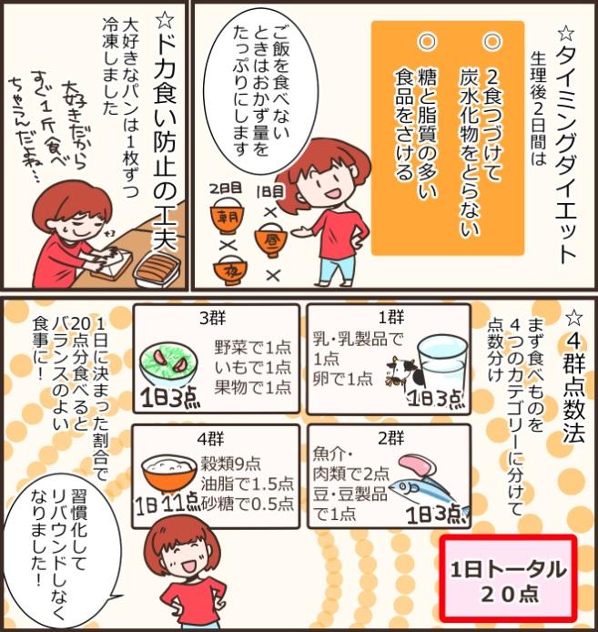 ☆タイミングダイエット…生理後2日間は○2食つづけて炭水化物をとらない、○糖と脂質の多い食品をさける。☆ドカ食い防止の工夫…大好きなパンは1枚ずつ冷凍しました。☆4群点数法…まず食べものを4つのカテゴリーに分けて点数分け。1群…乳・乳製品で1点、卵で1点。2群…魚介・肉類で2点、豆・豆製品で1点。3群…野菜で1点、いもで1点、果物で1点。4群…穀類9点、油脂で1.5点、砂糖で0.5点。1日トータル20点。ご飯を食べないときはおかず量をたっぷりにします。1日に決まった割合で20点分食べるとバランスのよい食事に!習慣化してリバウンドしなくなりました!