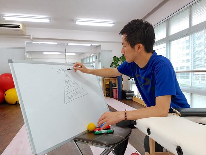 伊藤さんがホワイトボードに書いている画像