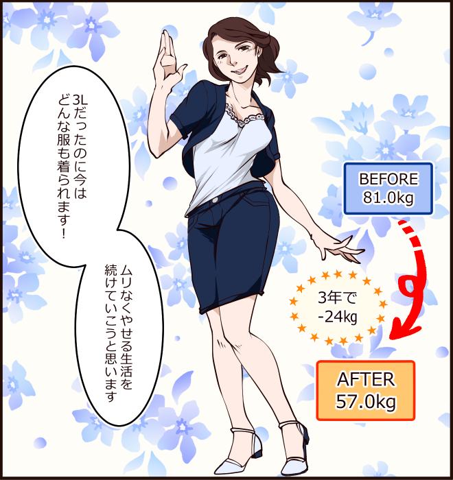 BEFORE81.0kg、AFTER57.0kg。3年で-24㎏。3Lだったのに今は どんな服も着られます!ムリなくやせる生活を続けていこうと思います