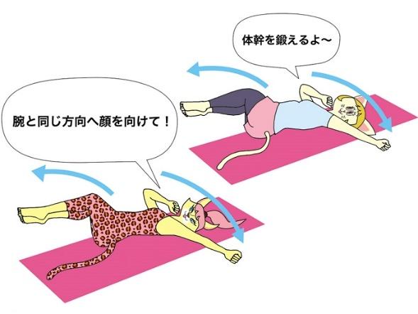 「体幹ローテーション」