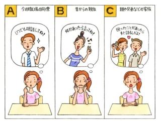 【心理テスト】仕事でいろいろと問題が発生。あなたは誰に相談する?