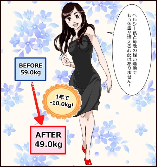 ヘルシー食と毎晩の軽い運動でもう体重が増える心配はありません!BEFORE59.0kg、AFTER49.0kg、1年で-10.0kg!