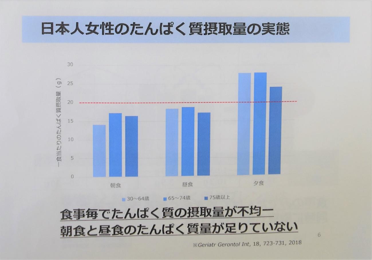 毎食の摂取量のグラフの画像