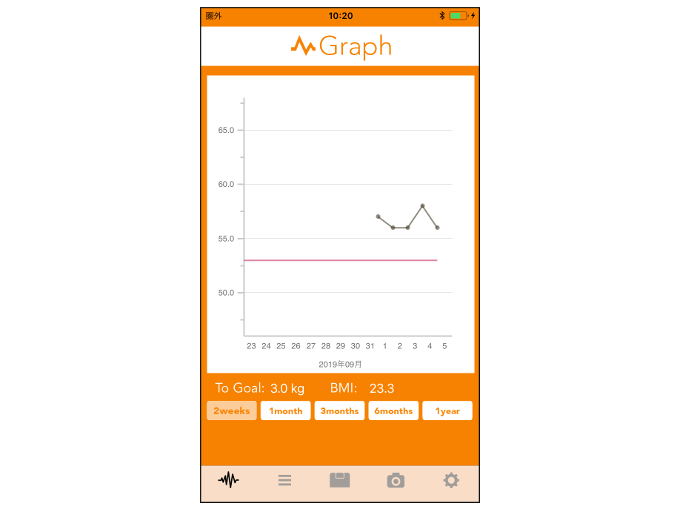 「Graph」画面を表示した画像