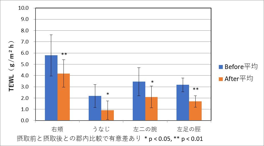 TEWL(水分蒸散量)測定結果