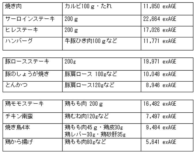 肉料理AGEの図表