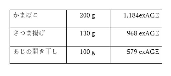 魚加工品AGE図表