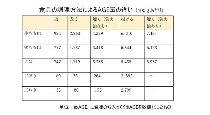 食品の調理方法によるAGE量の違いを表した図表