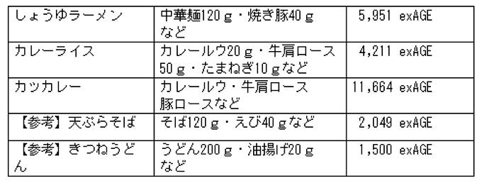 麺類などAGEの図表