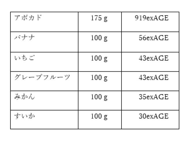 フルーツAGE図表