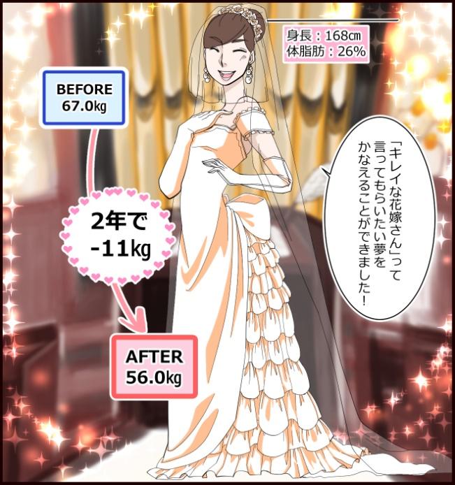 「キレイな花嫁さん」って言ってもらいたい夢をかなえることができました! 身長:168㎝、体脂肪:26%。BEFORE67.0㎏、AFTER56.0㎏。2年で-11㎏