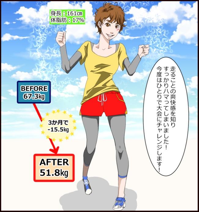 走ることの爽快感を知りすっかりハマってしまいました!今度はひとりで大会にチャレンジします!身長:161㎝、体脂肪:17%、BEFORE67.3㎏、AFTER51.8㎏、3か月で-15.5㎏。