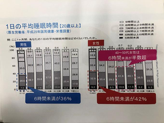 厚生労働省「平成29年国民健康・栄養調査」のデータ