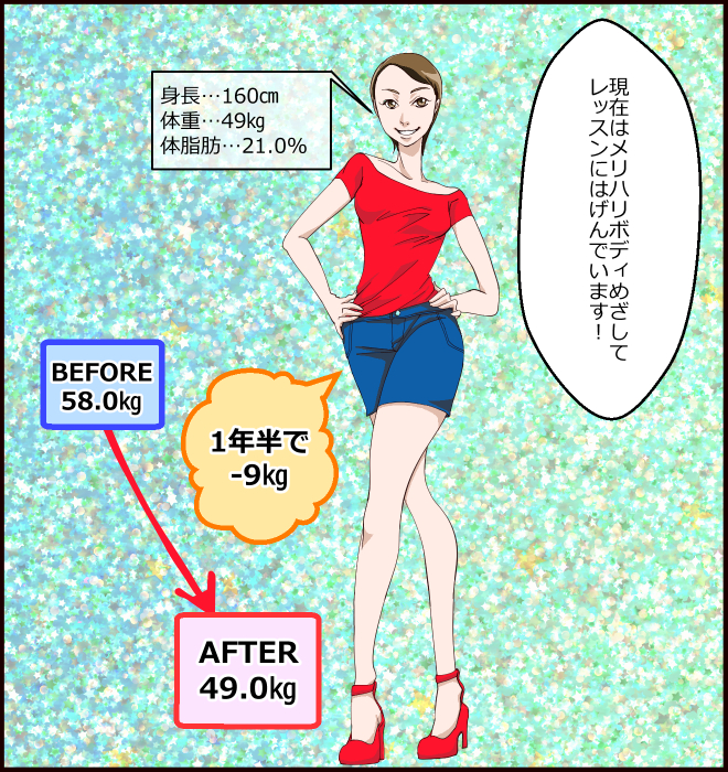BEFORE58.0㎏、AFTER49.0㎏。1年半で-9㎏。身長…160㎝、体重…49㎏、体脂肪…21.0%「現在はメリハリボディめざしてレッスンにはげんでいます!」