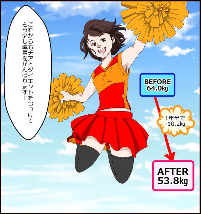 BEFORE64.0㎏、AFTER53.8㎏、1年半で-10.2㎏。「これからもチアとダイエットをつづけてもう少し減量をがんばります!」
