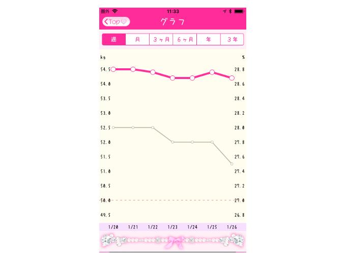 グラフを表示したときの画像