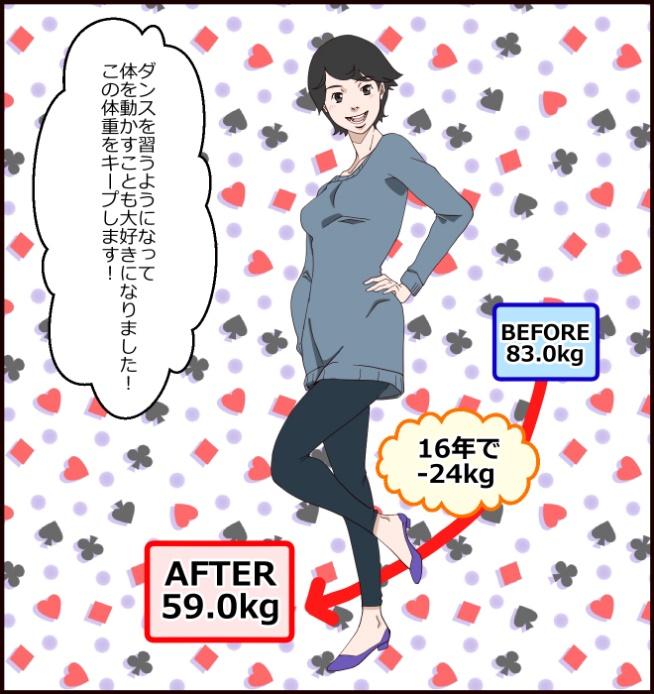 ダンスを習うようになって体を動かすことも大好きになりました!この体重をキープします!BEFORE83.0kg、AFTER59.0kg、16年で-24kg