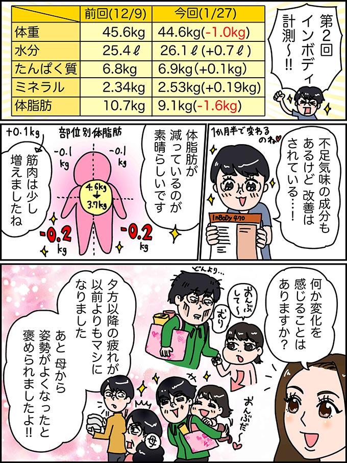 第2回インボディ計測〜!!不足気味の成分もあるけど 改善はされている…!体脂肪が減っているのが素晴らしいです筋肉は少し増えましたね何か変化を感じることはありますか?夕方以降の疲れが以前よりもマシになりましたあと 母から姿勢がよくなったと褒められましたよ!!体重     45.6kg 44.6kg(-1.0kg)水分     25.4ℓ 26.1ℓ(+0.7ℓ)たんぱく質  6.8kg 6.9kg(+0.1kg)ミネラル   2.34kg 2.53kg(+0.19kg)体脂肪    10.7kg 9.1kg(-1.6kg)前回(12/9)今回(1/27)
