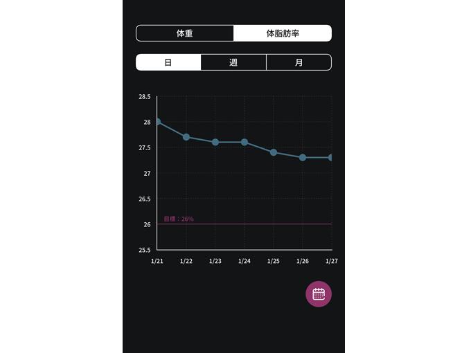 体脂肪率の増減をグラフで表示した画像