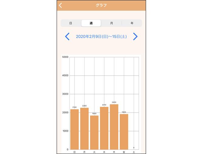 グラフを表示した画像