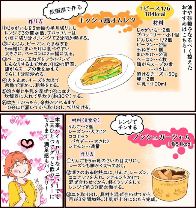 油や砂糖をなるべく控えたおすすめはこちら! 「炊飯器で作るキッシュ風オムレツ」1ピース1/6 184kcal。材料、じゃがいも…2個、ブロッコリー…小1個、にんじん…1/2個、ピーマン…2個、玉ねぎ…1個、まいたけ…2個、ベーコン…4枚、鶏がらスープの素…小さじ1、溶けるチーズ…50g、卵…2個、牛乳…100ml。作り方、<1>じゃがいもを5mm幅の半月切りにしレンジで3分間加熱、ブロッコリーは小房に切り分け、レンジで2分間加熱する。<2>にんじん、ピーマン、たまねぎを5mm幅に、まいたけは食べやすい大きさに、ベーコンは2cm幅に切る。<3>ベーコン、玉ねぎをフライパンでしんなりするまで炒め、<1><2>の野菜、鶏がらスープの素を加えてさらに1分間炒める。<4>火を止め、チーズを加えて余熱で溶かし、粗熱をとる。<5>溶き卵と牛乳を混ぜて<4>に加え炊飯器に入れて早炊き(約30分)する。<6>炊き上がったら、余熱がとれるまで10分ほど置いてから取り出し、切り分ける。「レンジでチンするノンシュガージャム」1食51kcal。材料(8食分)、りんご…2個、レーズン…大さじ2、ココナッツ、パウダー…大さじ2、シナモン…適量。作り方、<1>りんごを5mm角のさいの目切りにしレーズンも細かく切っておく。<2>深さのある耐熱皿に、りんご、レーズン、ココナッツを入れ、シナモンをかけて混ぜ合わせてから、軽くラップをしてレンジで約3分間加熱する。<3>皿を取り出し、具材を混ぜ合わせてから再び3分間加熱。汁気が十分に出たら完成。本来ハイカロリーなメニューでも工夫ひとつでグッと低カロリーにできます。満足感もバッチリ!