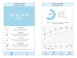 昨日より寒い? それとも暑い? 毎日の服選びに困ったらアプリ「体感温度」がおすすめ♡
