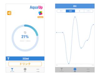 水分補給の心強い味方♡ アプリ「AquaUp」で1週間の水分摂取量を測ってみたら…