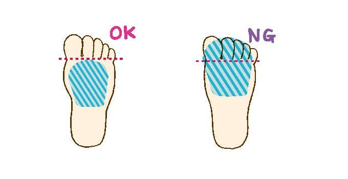 インソールの正しい位置(左)とNG位置(右)