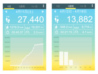 歩数計人気No.1アプリ!?「歩数計-歩数計で1万歩-歩数計アプリでウォーキング1万歩」で日々の歩数を徹底管理