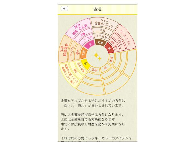 """「開運コンパス」の""""金運""""を選択した時の画像"""
