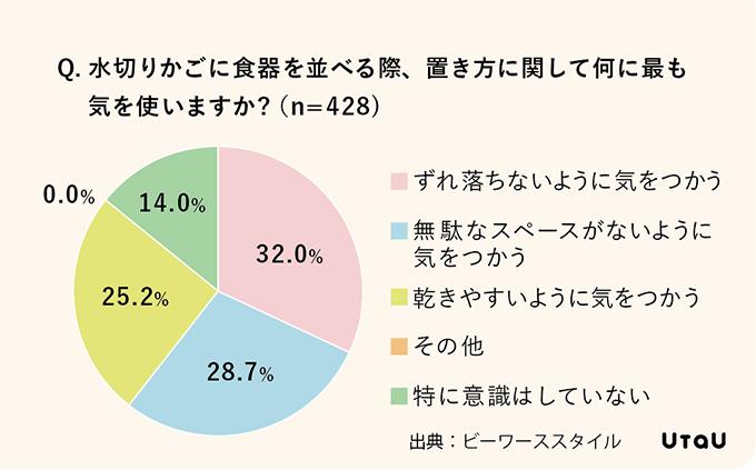 全体の8割が食器洗いを面倒に感じているグラフ