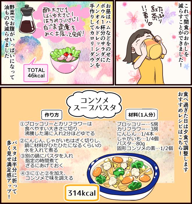 これで間食のお菓子を減らすことができました! お昼はハムなどをのせたボウル1杯分のサラダにノンオイルドレッシングを手作りしてカロリーダウン。野菜でお腹がいっぱいになって油ものを減らせました。食べ過ぎた日は夕食で調整します。おすすめレシピはこちら! 「コンソメスープパスタ」314kcal、材料(1人分)ブロッコリー…5房、カリフラワー…3房、にんじん…1/4本、じゃがいも…1/4個、パスタ…80g、固形コンソメの素…1/2個 作り方<1>ブロッコリーとカリフラワーは食べやすい大きさに切り、沸騰した湯に入れ2分ほどゆでる。<2>にんじん、じゃがいもはざく切りし、鍋に材料がひたひたになるくらいの水を入れて煮る。<3>別の鍋にパスタを入れ指定の時間煮てざるにあげておく。<4><3>に<1>と<2>を加え、コンソメで味を調える。パスタは半分に折って多く見せ満足感アップ!