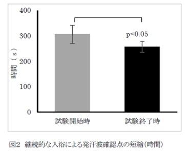 試験開始時と試験終了時の皮膚血流量を比較したグラフ