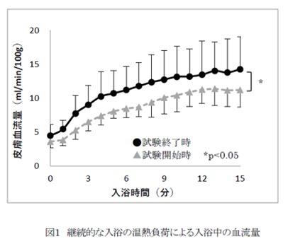 継続的な入浴による血流量の研究データ