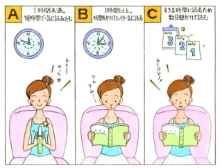 【心理テスト】1冊の本を読むのに、あなたはどのくらいの時間をかけた?