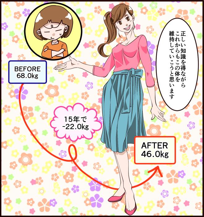 BEFORE68.0kg、AFTER46.0kg、15年で-22.0kg。「正しい知識を得ながらこれからもこの体を維持していこうと思います」