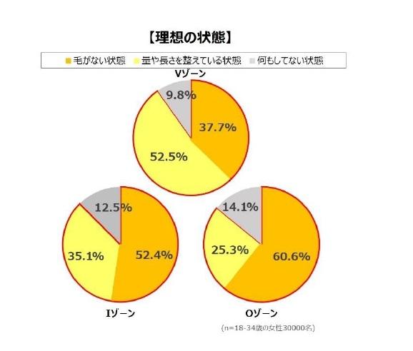 VIOケア理想の状態グラフ画像