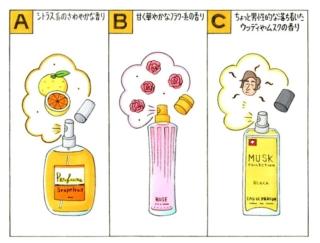 【心理テスト】友人から香水をもらいました。その香水はどんな香り?