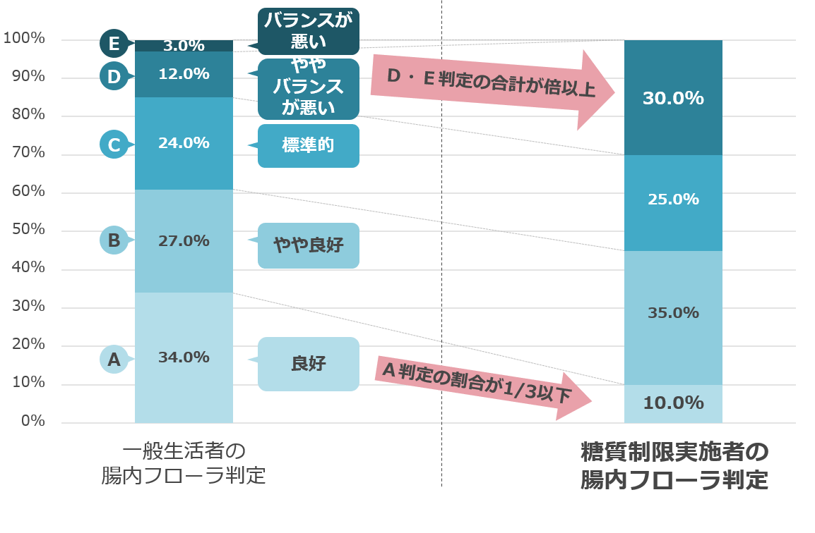 一般生活者と糖質制限実施者で腸内フローラ判定の結果を比較したグラフ