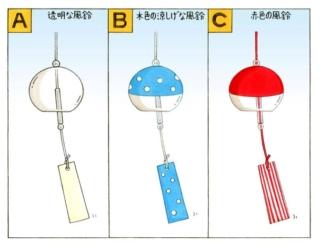 【心理テスト】あなたが飾りたい風鈴の色は、次のうちどれ?