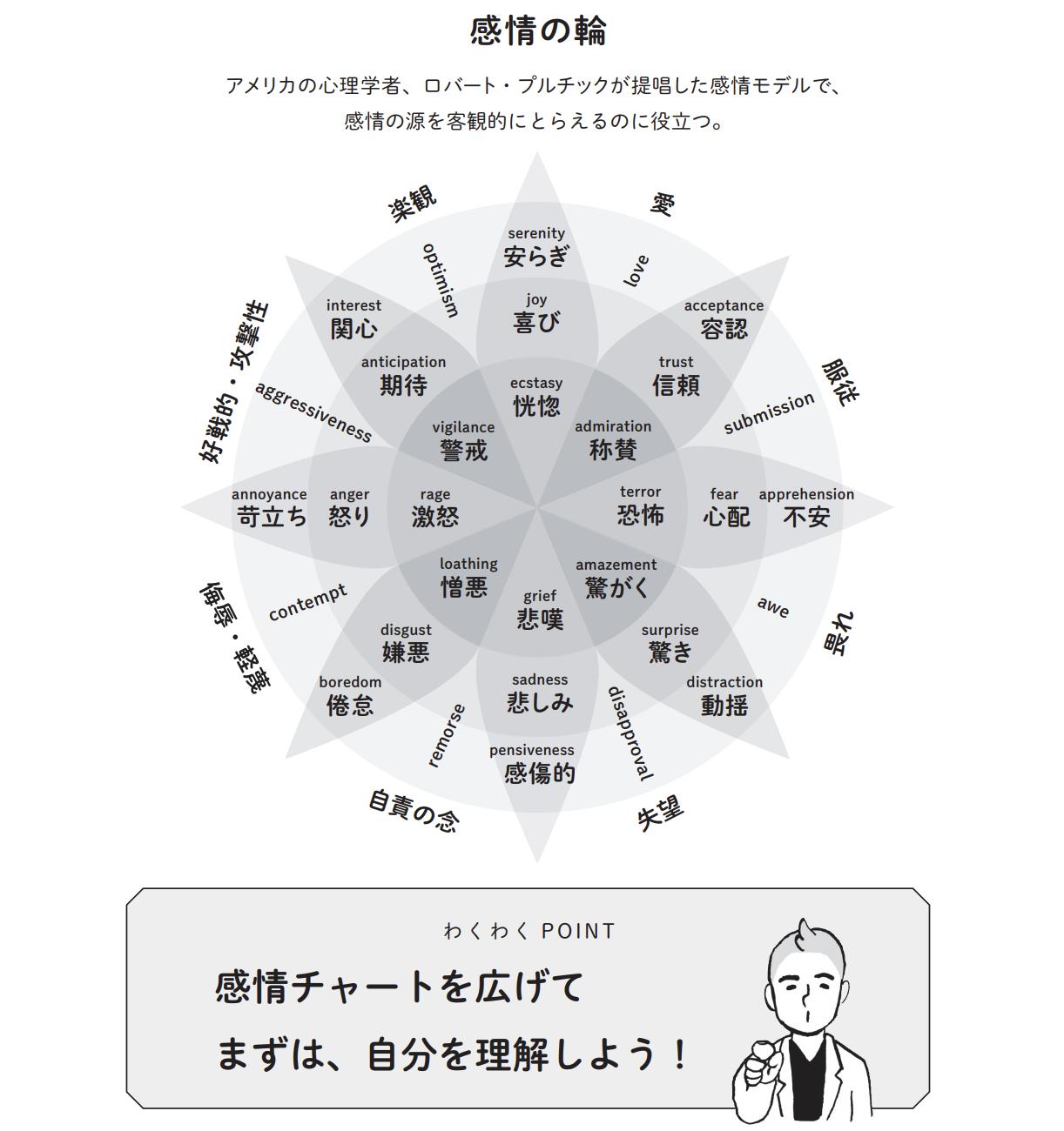 「感情の輪」のチャート