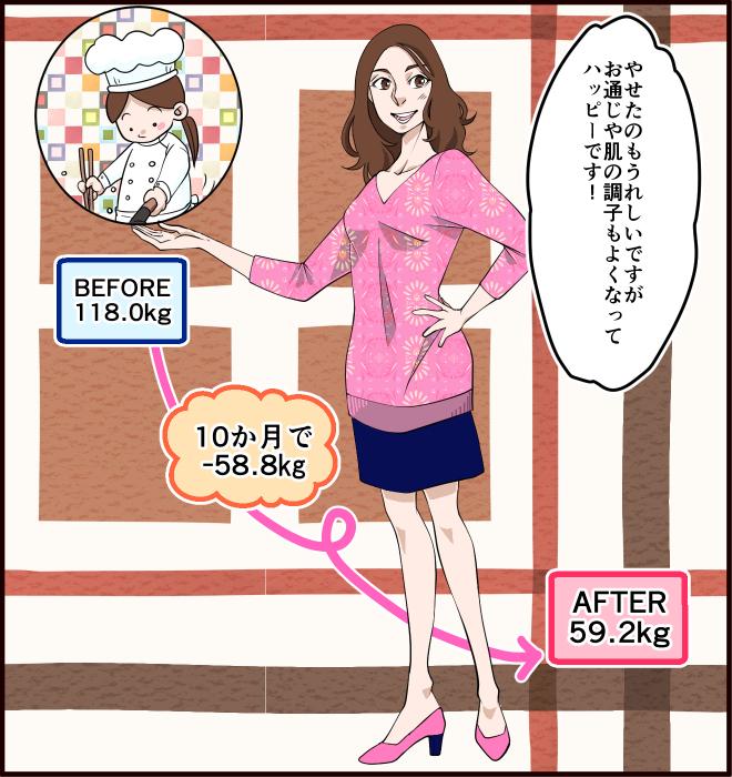 やせたのもうれしいですが、お通じや肌の調子もよくなってハッピーです! BEFORE 118.0kg、AFTER59.2kg。10か月で-58.8㎏。