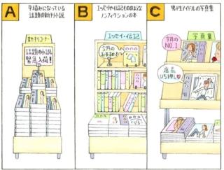 【心理テスト】本屋に行きました。あなたが最初に手にとる本はどれ?