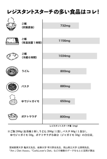 レジスタントスターチの多い食事を示した図表