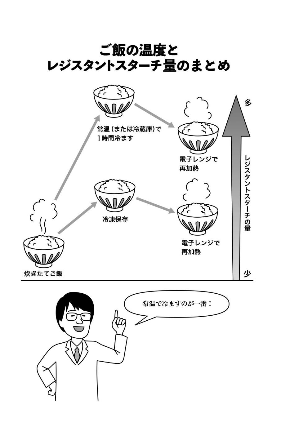 ご飯の温度とレジスタントスターチ量を示した図