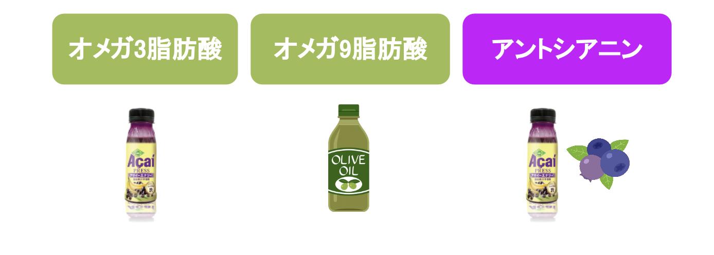 オメガ3脂肪酸、オメガ9脂肪酸、アントシアニンを含むイラスト