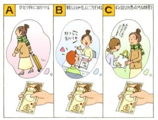 【心理テスト】もしも1万円を好きに使っていいなら、どんなことに使う?
