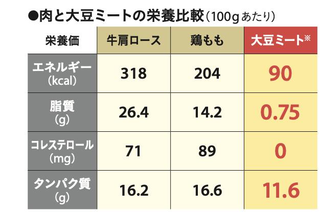 牛肩ロース、鶏もも、大豆ミートの栄養価