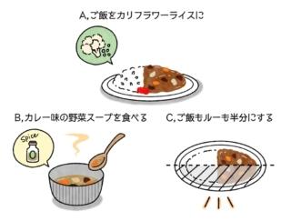 【ダイエットチョイス!】家族のために作るカレー。ダイエットしたいあなたのチョイスは?~EICO式ダイエットのコツ~