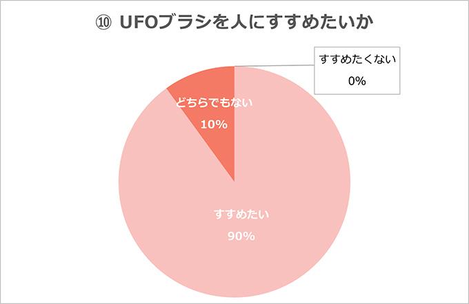 UFOブラシをすすめたいか